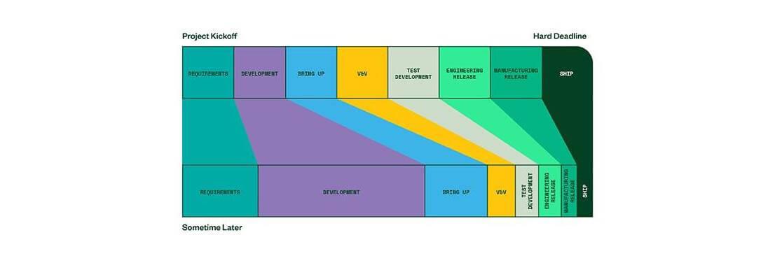 Chuẩn hóa phần mềm kiểm tra sản xuất cho bo mạch PCB, thiết bị điện tử