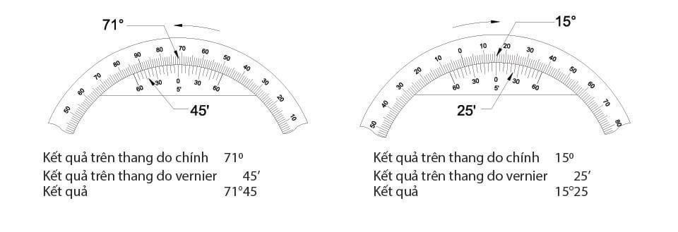 Cách đọc kết quả đo thước đo góc