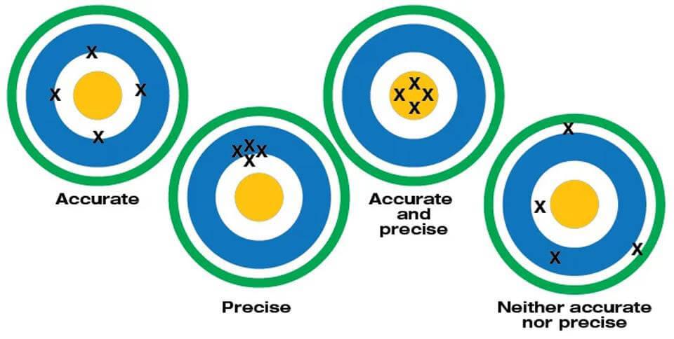 Biểu đồ độ chính xác của đồng hồ số vạn năng