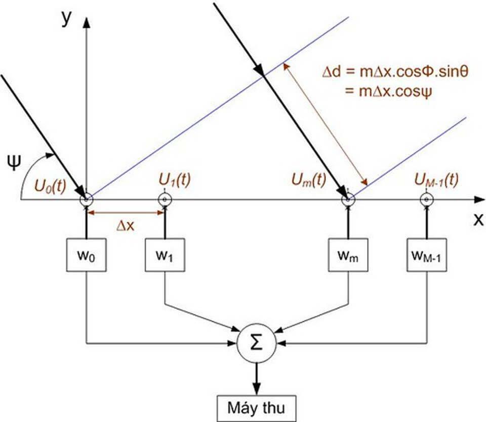 Mô hình Toán của Anten thông minh