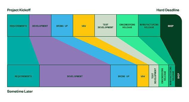 Chuẩn hóa phần mềm kiểm tra sản xuất cho bo mạch PCB và thiết bị điện tử