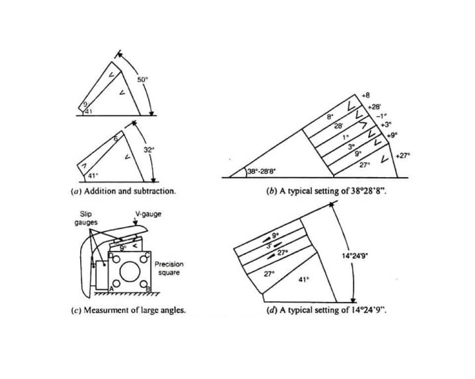 Cách đo dưỡng đo góc