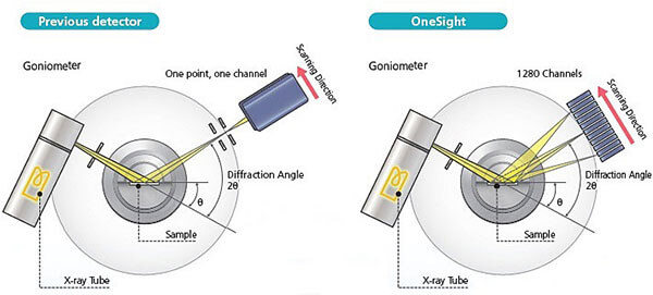 Quang phổ nhiễu xạ tia X XRD-7000_3