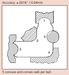 Bộ dưỡng đo góc (radius) Mitutoyo