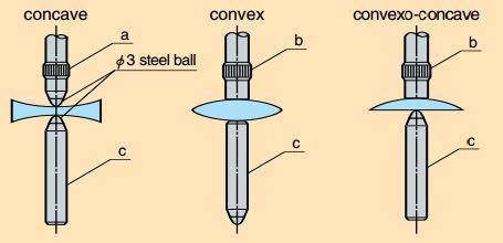 Đồng hồ đo độ dày thấu kính Peacock