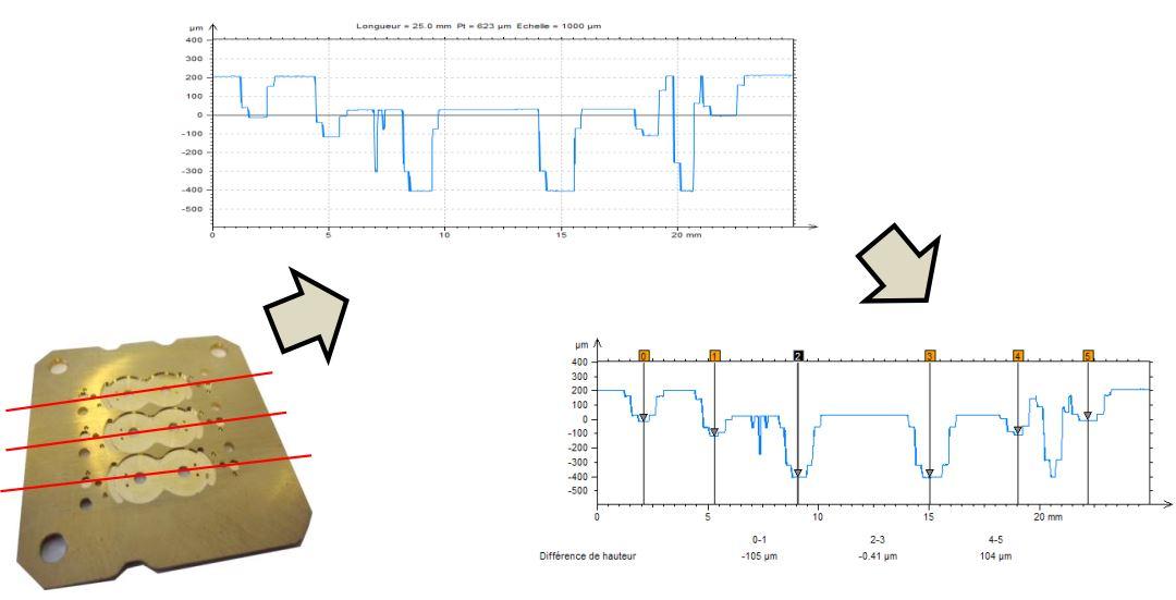 Máy đo độ nhám Trimos 2D ½ CCMP1