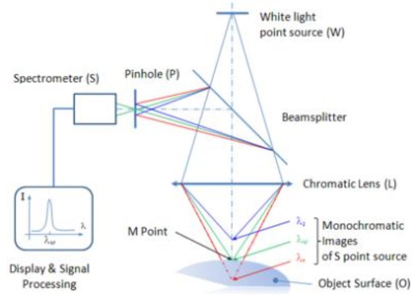 Máy đo độ nhám quang học Trimos 2D CCMP1